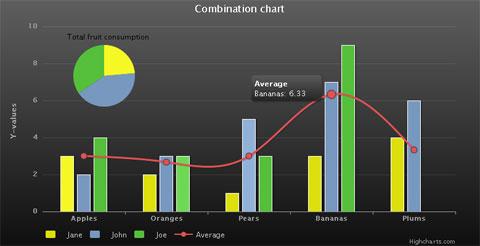 Интерактивные JavaScript Диаграммы и графики Highcharts